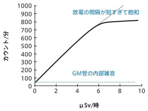 (CPM−内部雑音定数)×感度定数=時間あたり線量 [自作ガイガーカウンターの感度と精度]