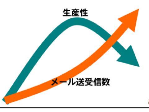 情報オーバーロードの図